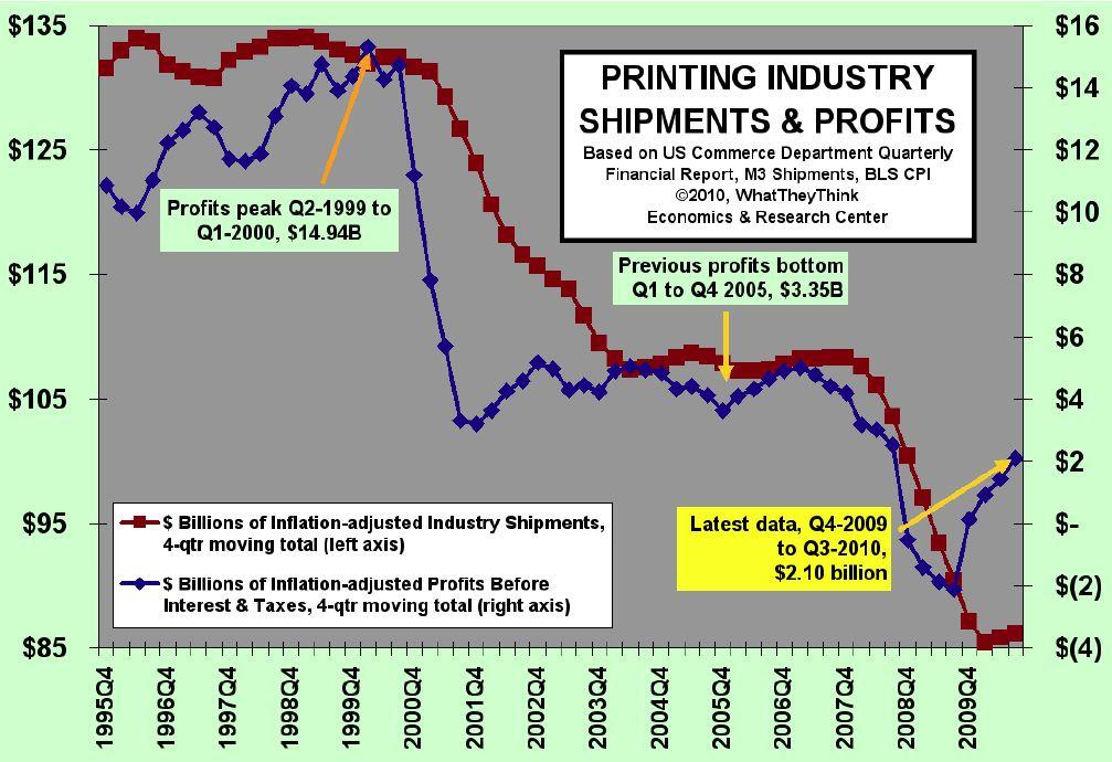 U.S. Commercial Printing Businesses Produce Estimated $1.1 Billion in Profits in Third Quarter 2010