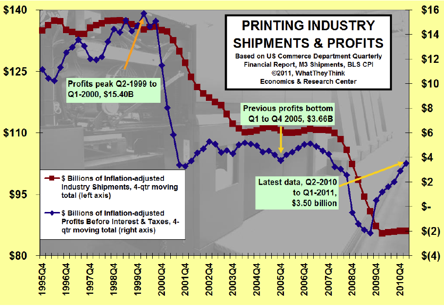 Six Consecutive Profitable Quarters for U.S. Commercial Printing Businesses