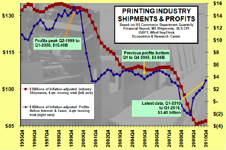 U.S. Commercial Printing Businesses Produce Estimated $1.11 Billion in Profits in Fourth Quarter 2010