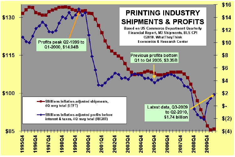 U.S. Commercial Printing Businesses Produce Estimated $1.1 Billion in Profits in Second Quarter 2010
