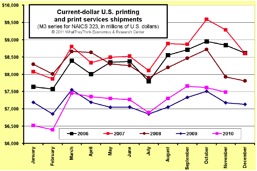 November U.S. Commercial Printing Shipments Up +4.2%