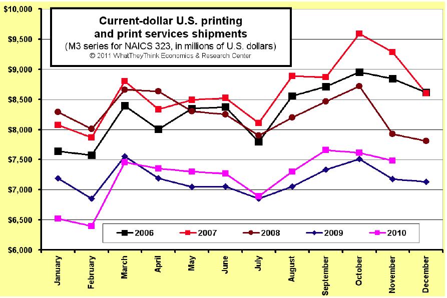 November U.S. Commercial Printing Shipments Up +4.2%