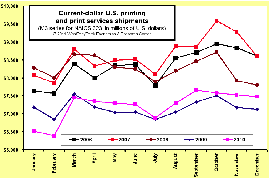 2010 U.S. Commercial Printing Shipments Finish at $86.7 Billion, +0.9% Versus 2009