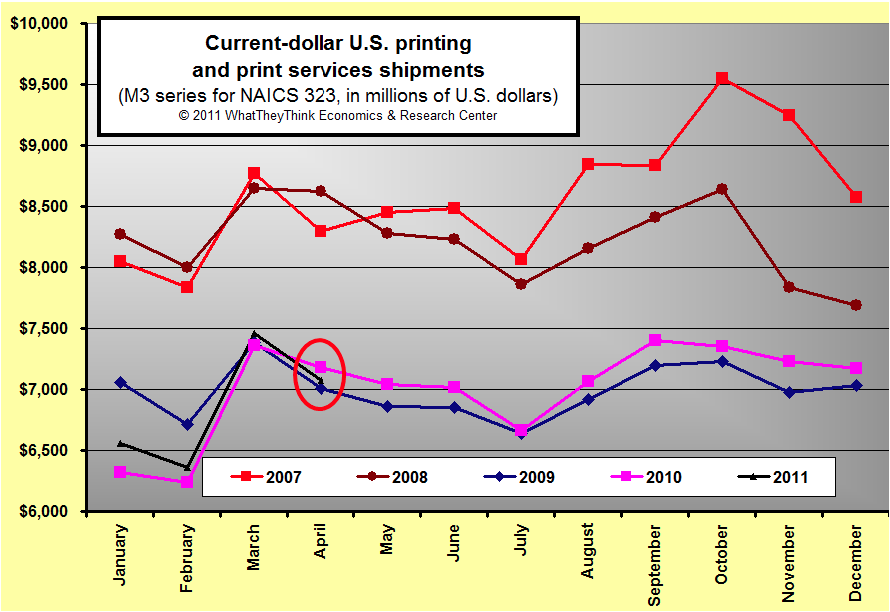 April 2011 U.S. Commercial Printing Shipments Down