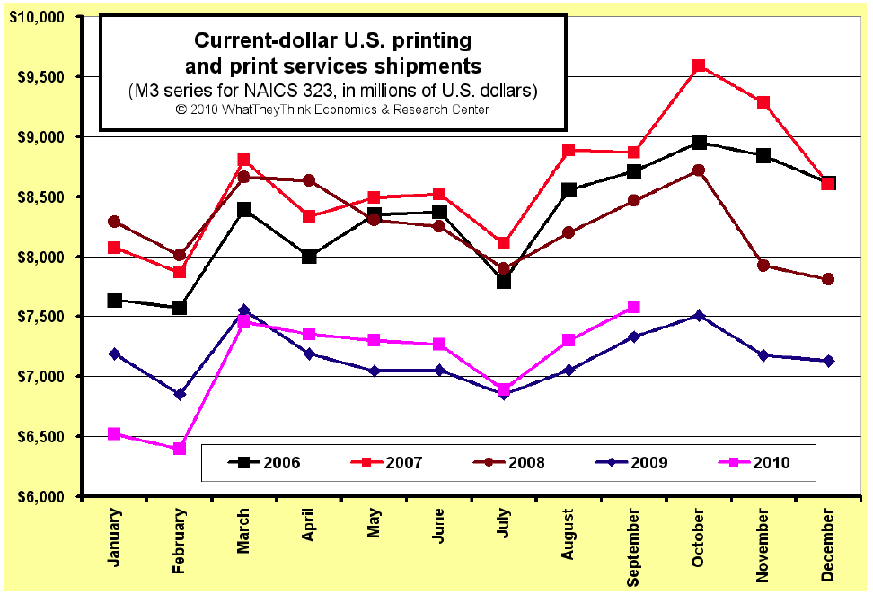 September U.S. Commercial Printing Shipments Up +3.4%; Six Consecutive Months of Growth Versus 2009