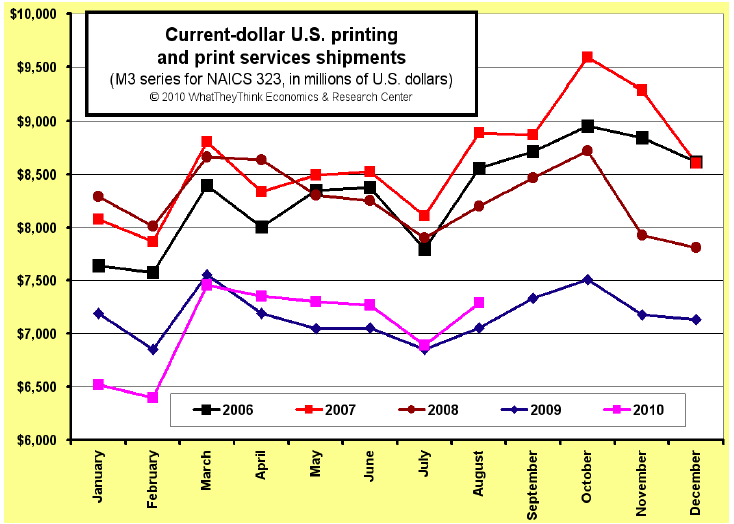 August U.S. Commercial Printing Shipments Up +3.3%