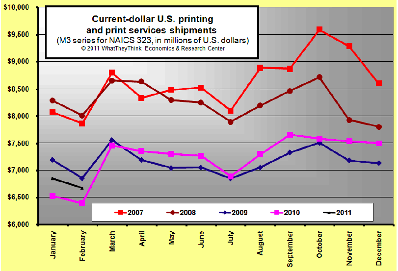 February 2011 U.S. Commercial Printing Shipments Up +4.4%, Eleven Months of Y-O-Y Increases