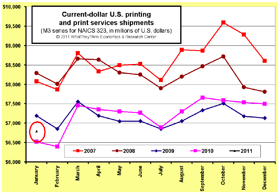 January 2011 U.S. Commercial Printing Shipments Up +4.1%, Good Start to New Year