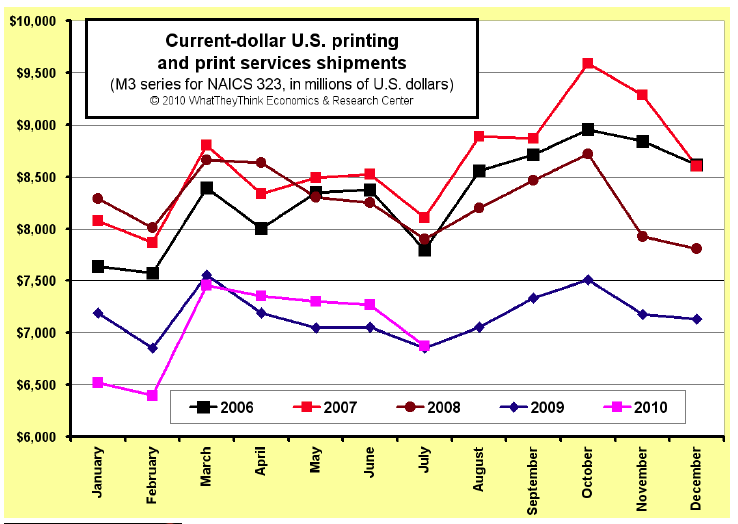 July U.S. Commercial Printing Shipments Up +0.3%