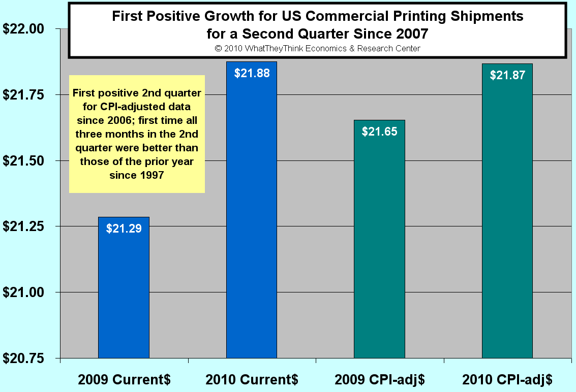 Second Quarter U.S. Commercial Printing Shipments Up +2.8%