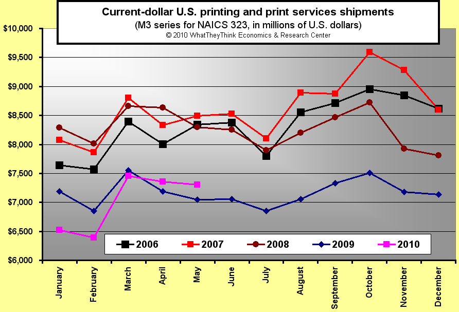 May U.S. Commercial Printing Shipments Up +3.6%