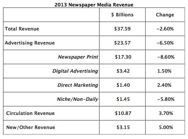 2013 Newspaper Revenue
