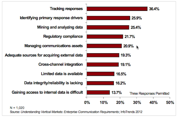 Top Challenges When Executing Personalized Communications/Campaigns