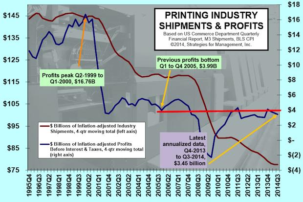Profits Still Below $4 Billion on Annual Basis
