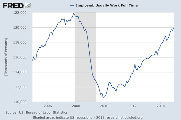 Full Time Employment Still Not Recovered
