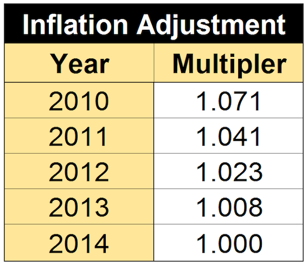 Latest Inflation Multipliers
