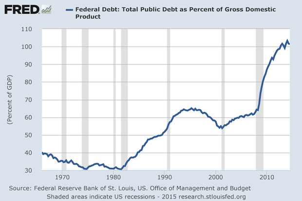 Federal Debt as Percentage of GDP Over 100%