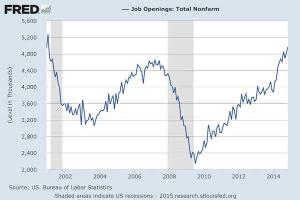 Job Openings Steadily Improving but Have More to Go