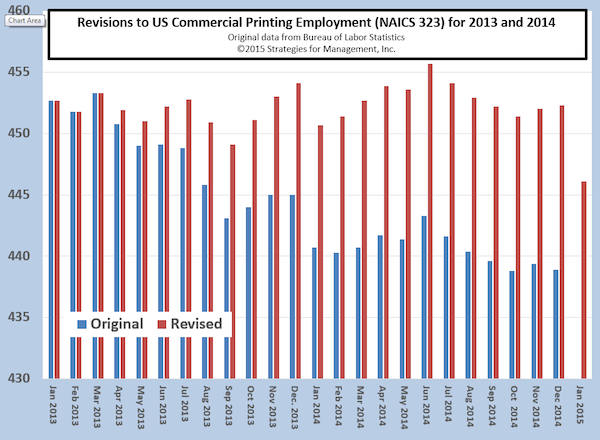 Printing Employment Data Revised Up in 2014