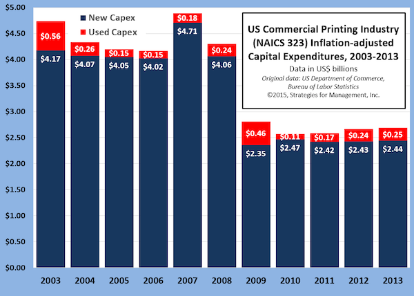Printing Industry Capital Investment, 2003 to 2013
