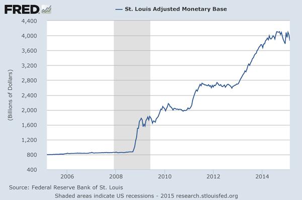 St. Louis Adjusted Monetary Base (The Fed's Balance Sheet)
