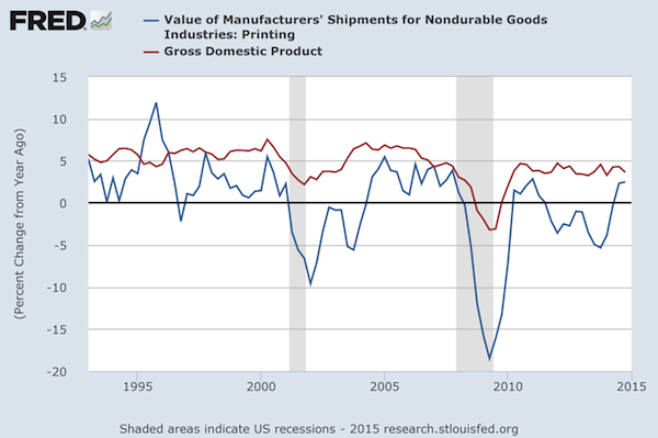 Current Dollar GDP and NAICS 323 US Commercial Printing Shipments