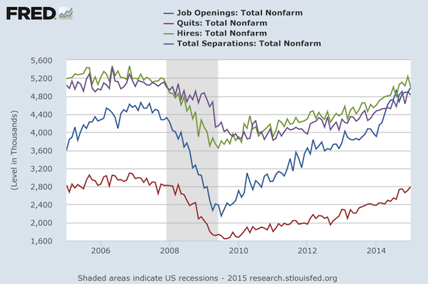 The Labor Market is Very Dynamic