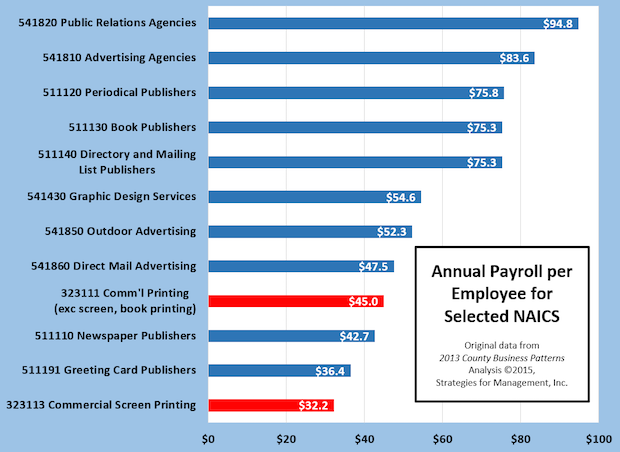 Payroll per Employee for Commercial Printing and Content Creation Businesses