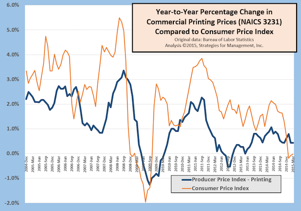 Printing Prices Compared to General Inflation
