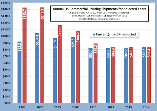 Revised Annual US Commercial Printing Shipments Show Stability in Recent Years