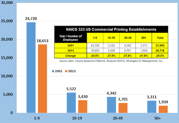 NAICS 323 US Commercial Printing Establishments