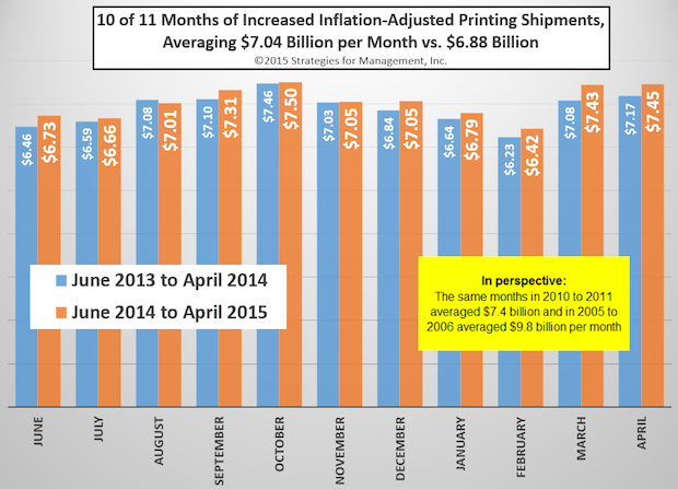 10 of 11 Months of Increased Inflation-Adjusted US Commercial Printing Shipments
