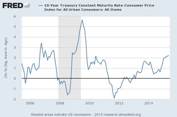 Interest Rates Have Rising Since the End of 2011