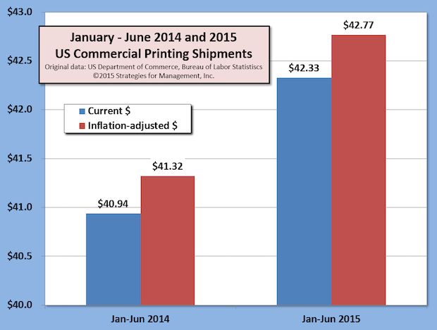 US Commercial Printing Shipments +3.5% for First Half of 2015, Exceeding Real GDP Growth