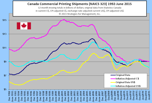 Canada's Commercial Printing Shipments