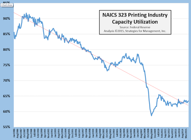 Updated Printing Industry Capacity Utilization Data – Not What Everyone Thinks It Is