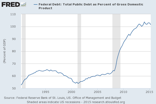 Debt as a Percentage of GDP