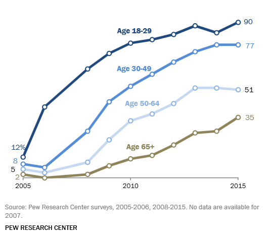 Pew Internet Survey Shows Social Media Use Up, Way Up, in Last Ten Years