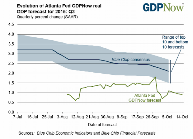 Recession Coming? Third Quarter GDP Looks Weaker than Experts Forecasted