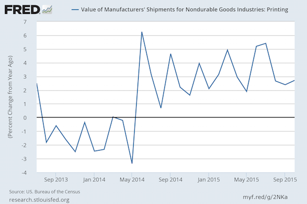 US Commercial Printing Shipments Have a Strong October, +$204 Million