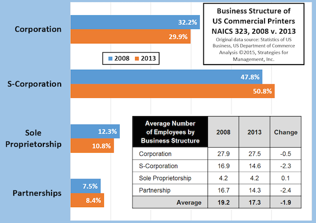 How the Business Structure of Commercial Printers Changed from 2008 to 2013