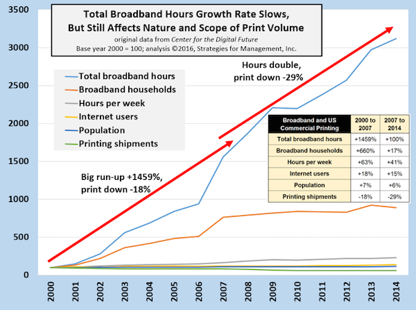 Broadband Hours and US Commercial Printing