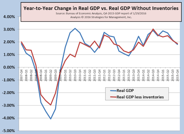 4Q-2015 GDP Disappoints at +0.7%; 2015 GDP +1.8%