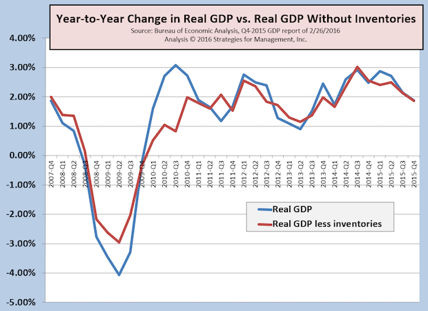 4Q-2015 GDP Revised Up from +0.7% to +1.0%, But Not as Good as It Seems