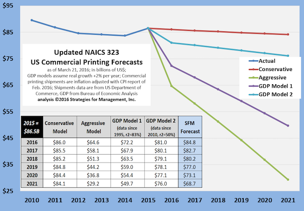 Updated Commercial Printing Forecasts to 2021