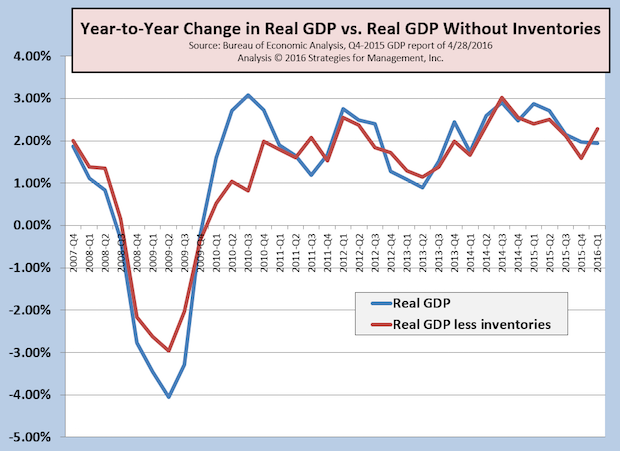 Q1-2016 GDP +0.5%; Inventory Correction Finally Arrives
