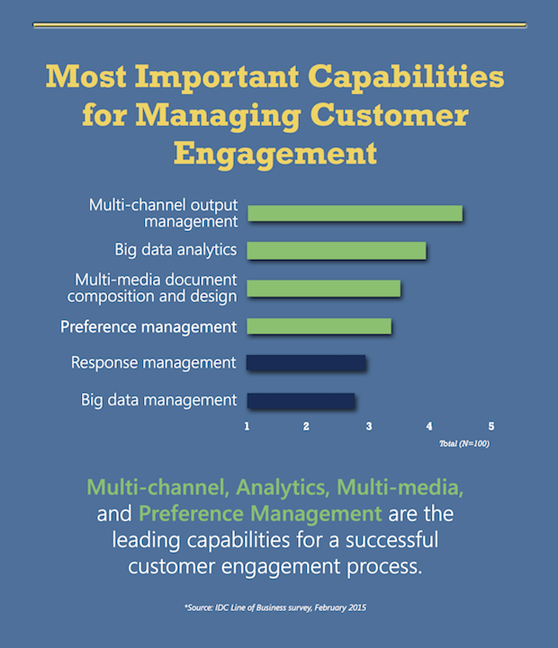 Infographic: Driving Smarter Customer Engagement