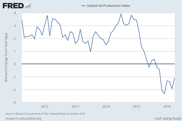 Manufacturing Still in Contraction