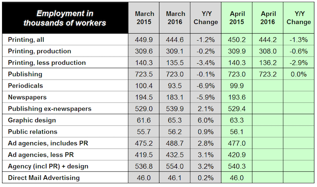 Graphic Design Employment Up +6%, Agencies up +2.8%