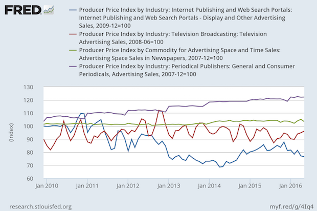 Prices for Advertising Rise for Magazines, Stable for TV and Newspapers, Down for Digital